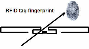 RFID Tag Fingerprint